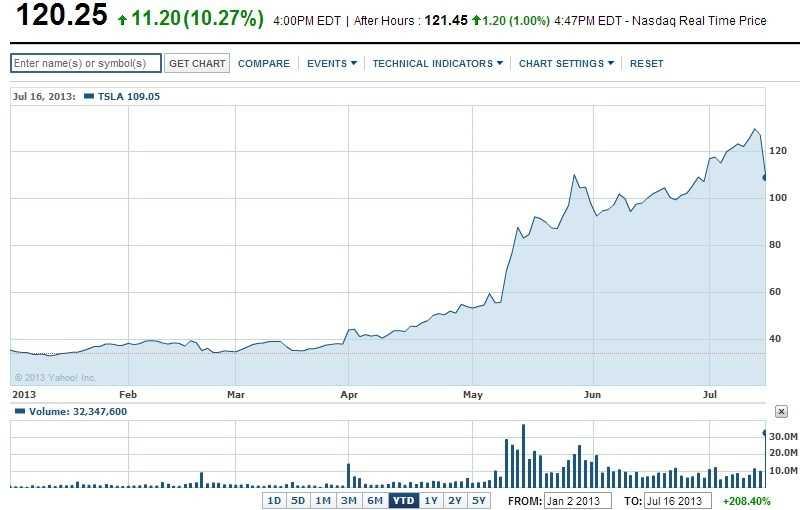 Обзор компании spacex: когда выйдут акции и стоит ли их покупать