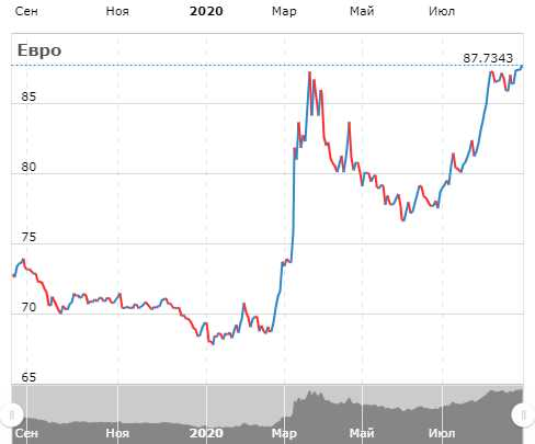 Курс евро к рублю, доллару сша по цб рф на сегодня и завтра, конвертер. динамика изменения курса евро за неделю, месяц, год. прогноз курса валюты евро онлайн   банки.ру