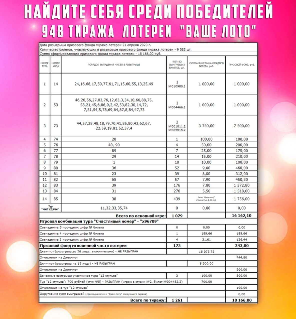 Проверить билет русское лото | результаты 1346 тиража